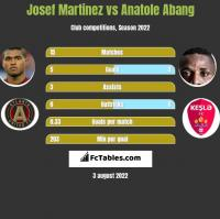 Josef Martinez vs Anatole Abang h2h player stats