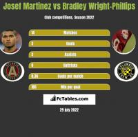 Josef Martinez vs Bradley Wright-Phillips h2h player stats