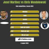 Josef Martinez vs Chris Wondolowski h2h player stats