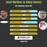 Josef Martinez vs Danny Hoesen h2h player stats