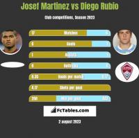 Josef Martinez vs Diego Rubio h2h player stats