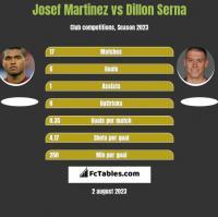 Josef Martinez vs Dillon Serna h2h player stats
