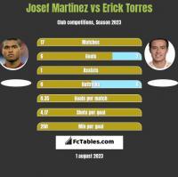 Josef Martinez vs Erick Torres h2h player stats