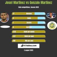 Josef Martinez vs Gonzalo Martinez h2h player stats