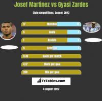 Josef Martinez vs Gyasi Zardes h2h player stats