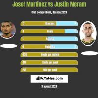 Josef Martinez vs Justin Meram h2h player stats