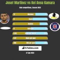 Josef Martinez vs Kei Ansu Kamara h2h player stats