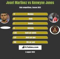 Josef Martinez vs Kenwyne Jones h2h player stats