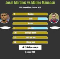 Josef Martinez vs Matteo Mancosu h2h player stats