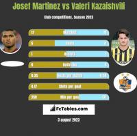 Josef Martinez vs Waleri Kazaiszwili h2h player stats