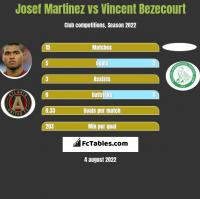Josef Martinez vs Vincent Bezecourt h2h player stats