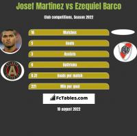 Josef Martinez vs Ezequiel Barco h2h player stats