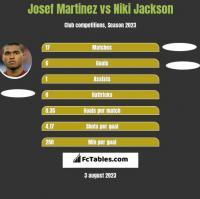Josef Martinez vs Niki Jackson h2h player stats