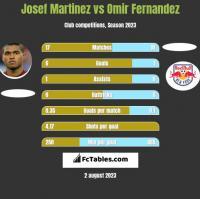 Josef Martinez vs Omir Fernandez h2h player stats