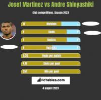 Josef Martinez vs Andre Shinyashiki h2h player stats