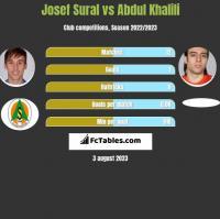 Josef Sural vs Abdul Khalili h2h player stats