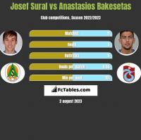 Josef Sural vs Anastasios Bakesetas h2h player stats