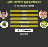 Josef Sural vs Aydin Karabulut h2h player stats