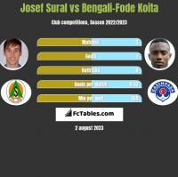 Josef Sural vs Bengali-Fode Koita h2h player stats
