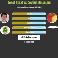 Josef Sural vs Ceyhun Gulselam h2h player stats