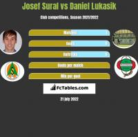 Josef Sural vs Daniel Lukasik h2h player stats