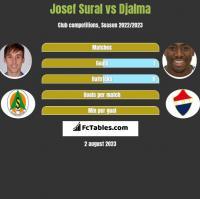 Josef Sural vs Djalma h2h player stats
