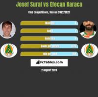 Josef Sural vs Efecan Karaca h2h player stats