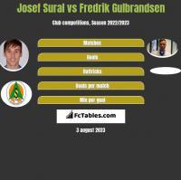 Josef Sural vs Fredrik Gulbrandsen h2h player stats