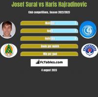 Josef Sural vs Haris Hajradinovic h2h player stats