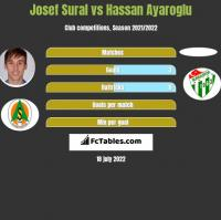 Josef Sural vs Hassan Ayaroglu h2h player stats