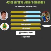 Josef Sural vs Junior Fernandes h2h player stats