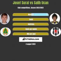 Josef Sural vs Salih Ucan h2h player stats