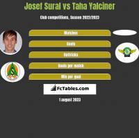Josef Sural vs Taha Yalciner h2h player stats