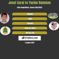Josef Sural vs Yacine Bammou h2h player stats