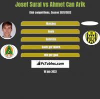 Josef Sural vs Ahmet Can Arik h2h player stats