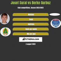 Josef Sural vs Berke Gurbuz h2h player stats