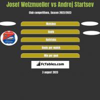 Josef Welzmueller vs Andrej Startsev h2h player stats