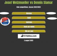 Josef Welzmueller vs Dennis Slamar h2h player stats