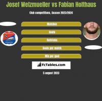 Josef Welzmueller vs Fabian Holthaus h2h player stats