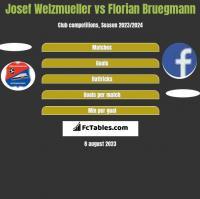 Josef Welzmueller vs Florian Bruegmann h2h player stats
