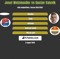 Josef Welzmueller vs Gustav Valsvik h2h player stats