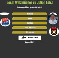 Josef Welzmueller vs Julian Leist h2h player stats