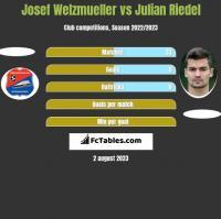 Josef Welzmueller vs Julian Riedel h2h player stats