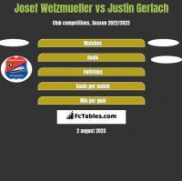 Josef Welzmueller vs Justin Gerlach h2h player stats
