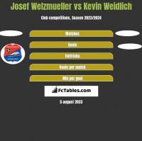 Josef Welzmueller vs Kevin Weidlich h2h player stats