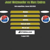 Josef Welzmueller vs Marc Endres h2h player stats
