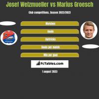 Josef Welzmueller vs Marius Groesch h2h player stats