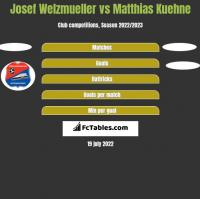 Josef Welzmueller vs Matthias Kuehne h2h player stats