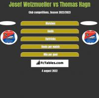 Josef Welzmueller vs Thomas Hagn h2h player stats