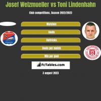 Josef Welzmueller vs Toni Lindenhahn h2h player stats